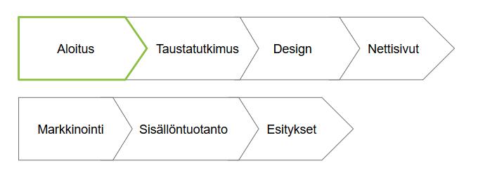 TVT-kurssin rakenne